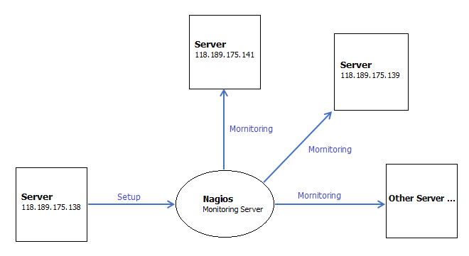 Nagios Monitoring Server Model sub